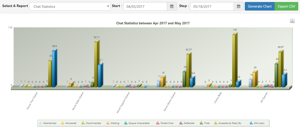 Chat Statistics: Shows statistics of chats for all queues, such as total chats, chat types, average wait time, etc. (System dashboard level)
