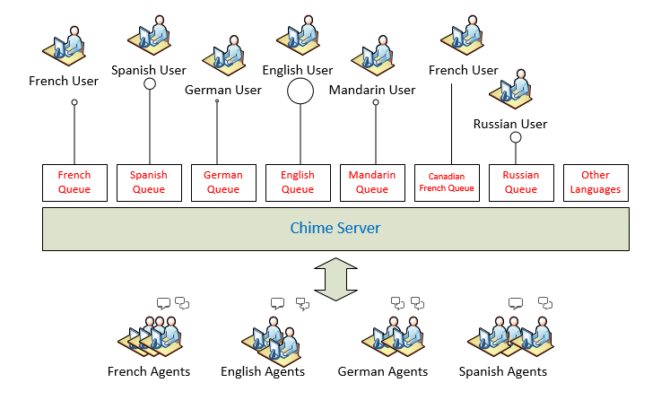 Multi-language Enterprise IT Service Desk Architecture